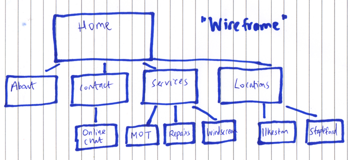 Website navigation rough sketch